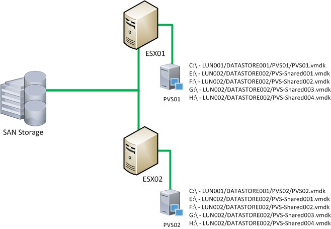 Provisioning Services Shared Volumes Using Read-Only Managed