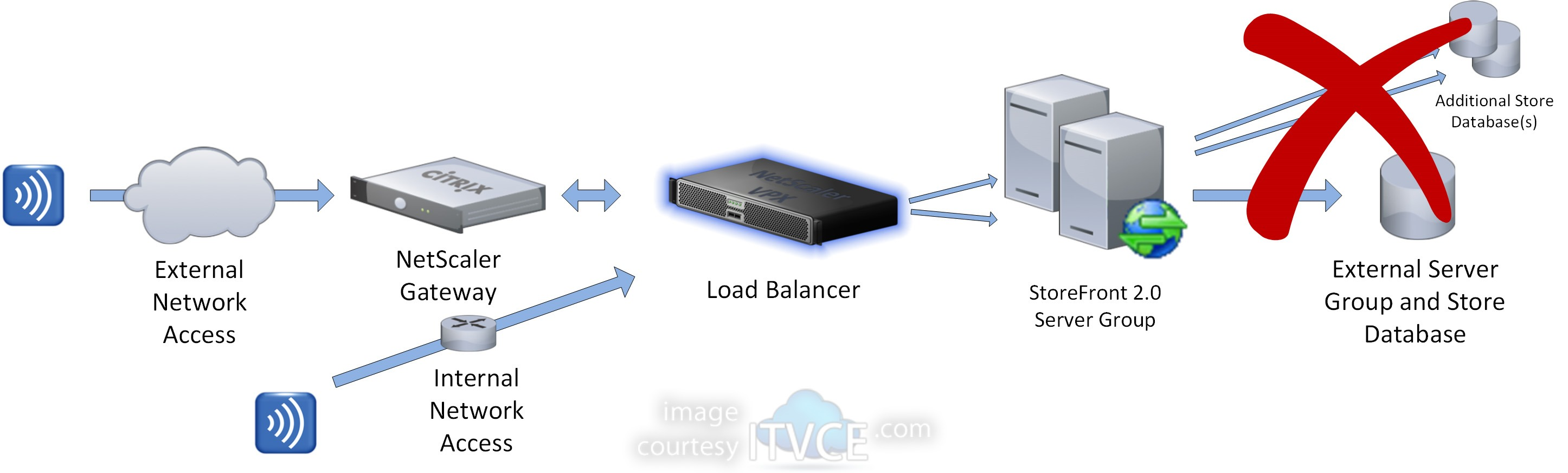 Creating a Load Balanced Multi-Node Citrix StoreFront 2 0 Server