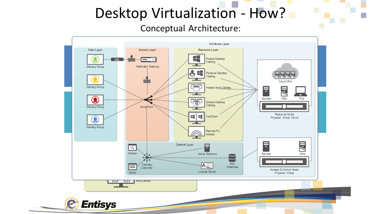 Citrix synergy 2014 presentation syn257 the sky s the for Xenapp 6 5 architecture