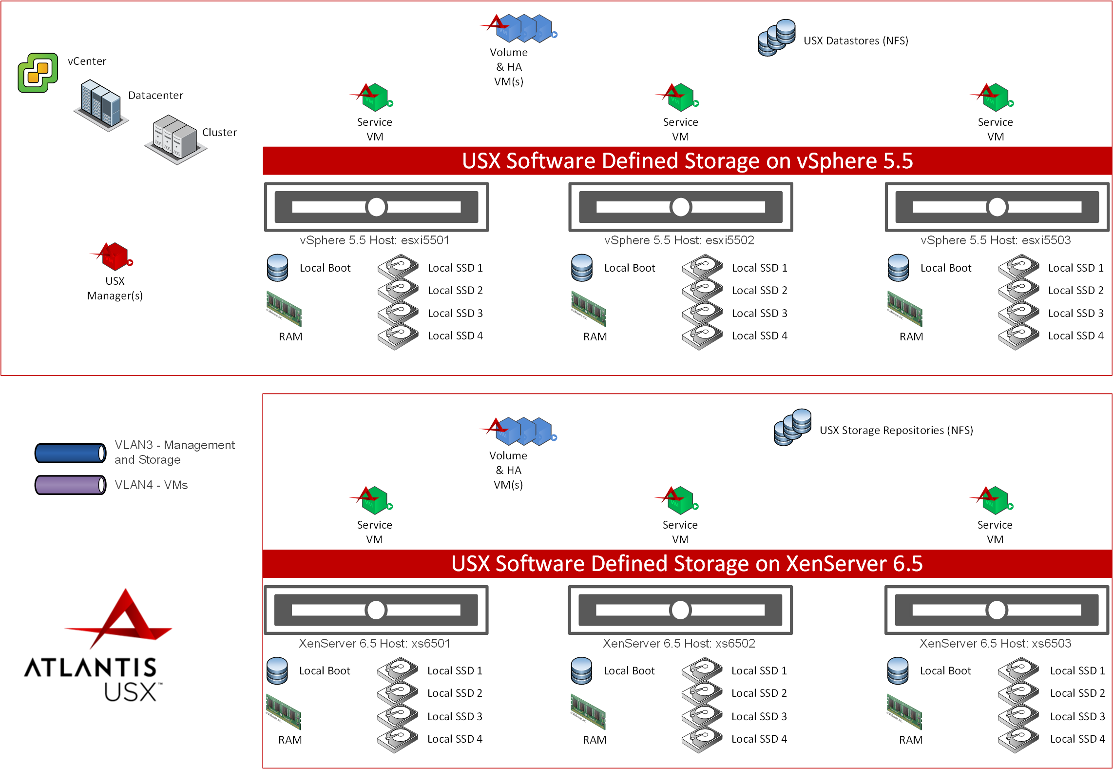 Installing and Configuring Atlantis USX 2 2 for VMware