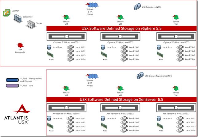 USX 2.2 XenServer