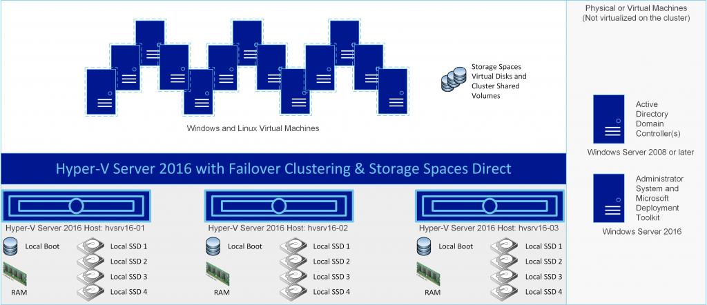 StorageSpacesDirect-Hyper-V-Server-2016