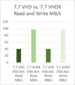 Citrix Provisioning Services (PVS) 7 6 vs  7 7, VHD vs  VHDX and