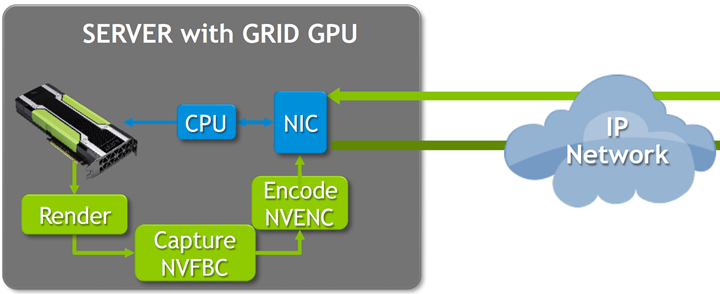 Installation and Configuration of VMware Horizon 7 for NVIDIA GRID